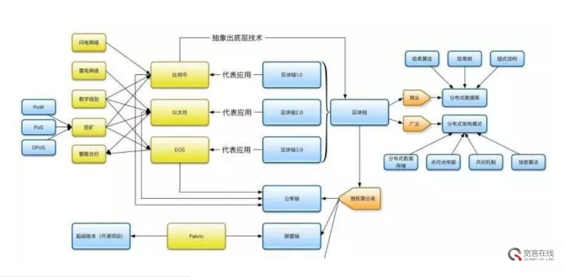 区块链分类