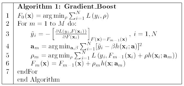 GradientBoost算法